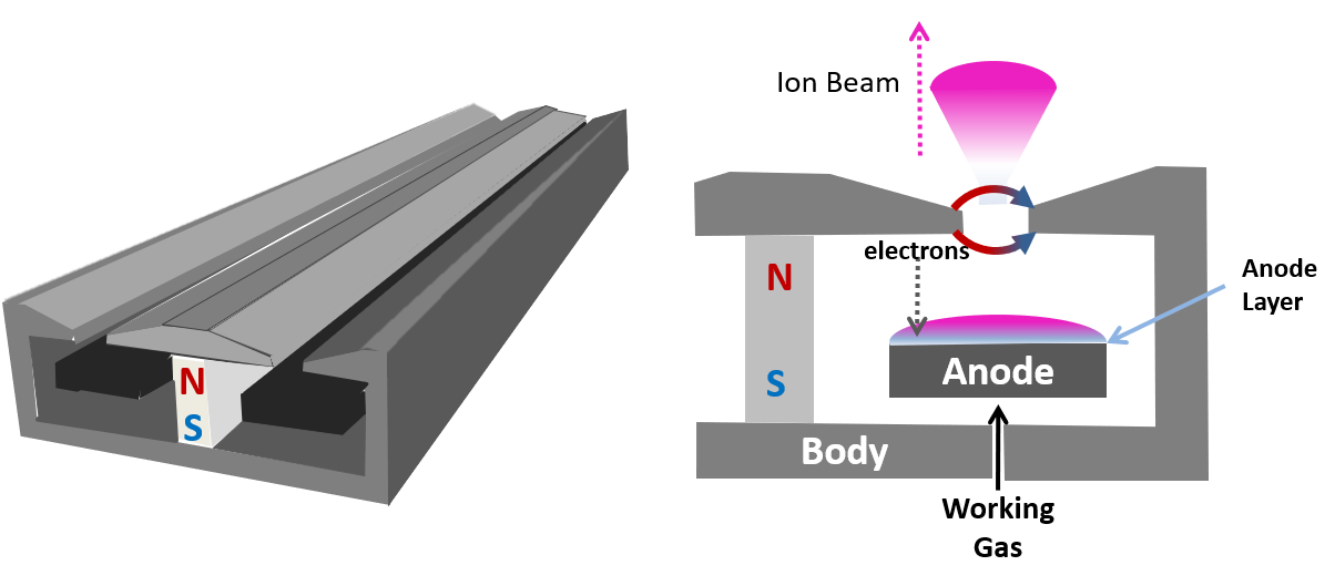 anode layer source